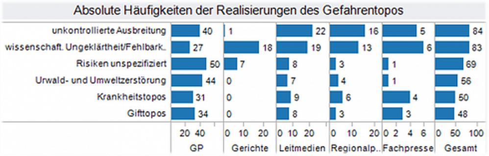 Die Grafik zeigt die Verteilung eines Framings aus der Kampagnenanalyse.